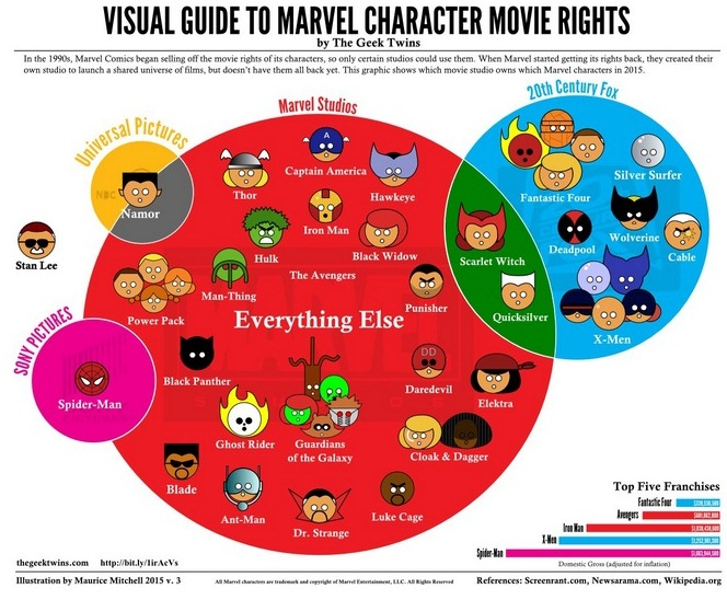 telfie • the mcu is expanding many new movies and series geek twins graph